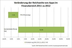 veränderung-apps-agof1